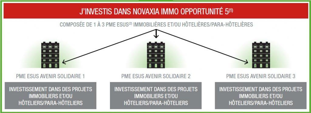 Schéma d'investissement Novaxia Immo Opportunité 5