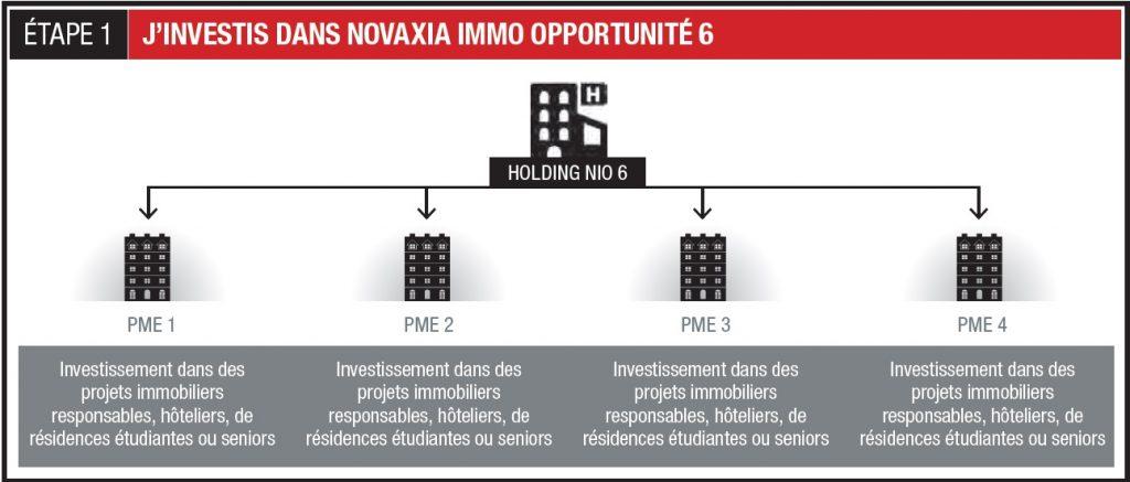 Schéma d'investissement Novaxia immo opportunité 6