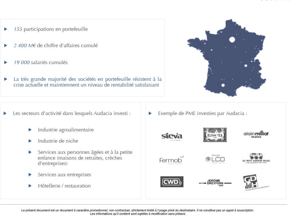 participations PME Audacia